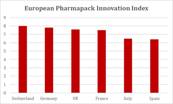 European Pharmapak Innovation Index