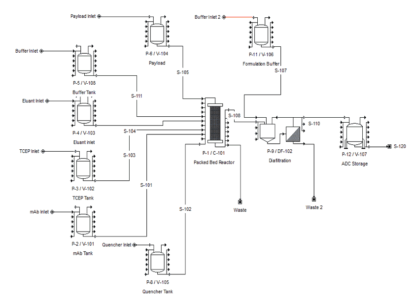 Figure 3 Intensified solid phase production process flow diagram (Click on the image to enlarge).