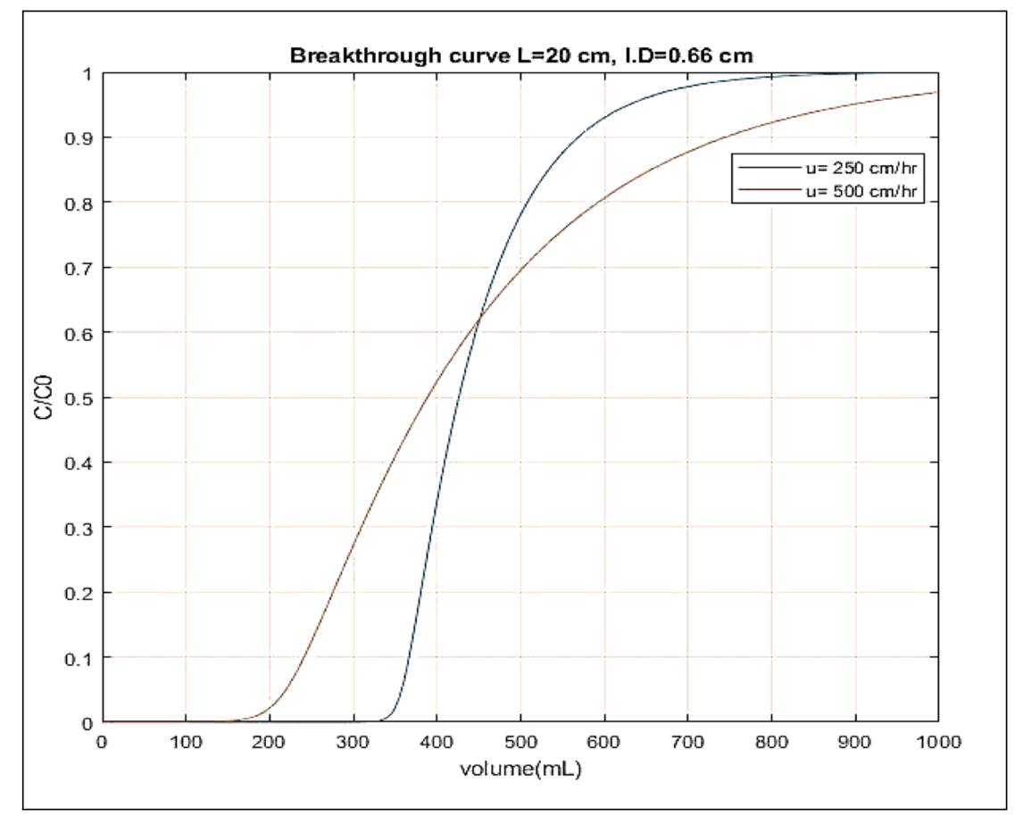 <strong>Figure 4.0</strong> Effect of feed velocity on the breakthrough profile of mAb binding. The length of the bed is 20 cm and the internal diameter is 0.66 cm and the inlet feed concentration is 1 mg/ml. q<sub>m</sub> = 121 mg/ml (Click on the image to enlarge).