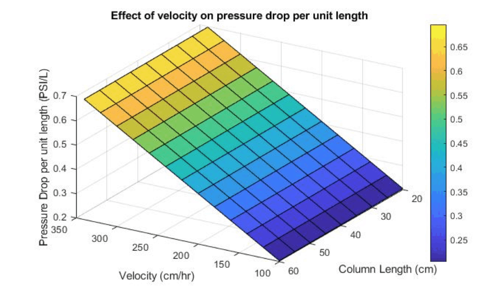 <strong>Figure 7.0 </strong> Effect of velocity and column length on pressure drop per unit column length.