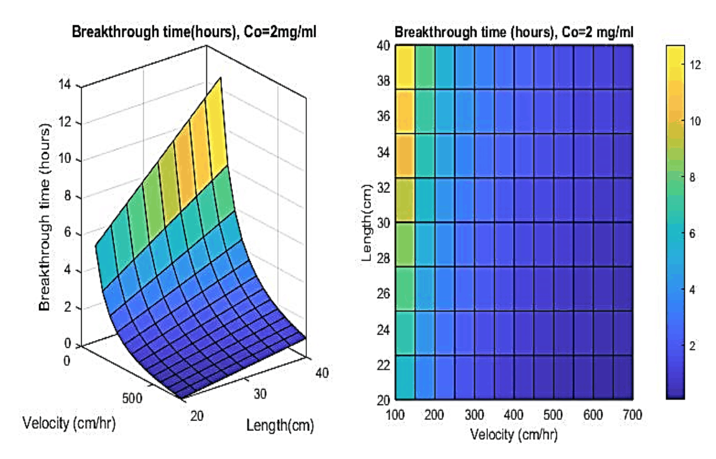 <strong>Figure 8.0. </strong> Effect of velocity and column length on breakthrough time. Initial feed concentration is 2 mg/ml.