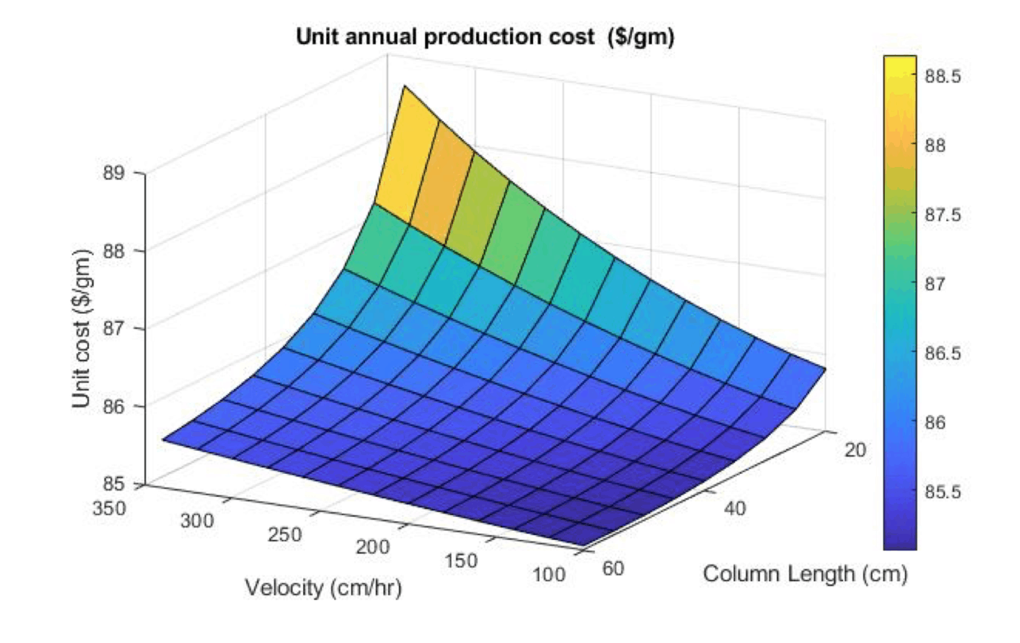 <strong>Figure 10.0</strong> Effect of velocity and column length on total production cost.