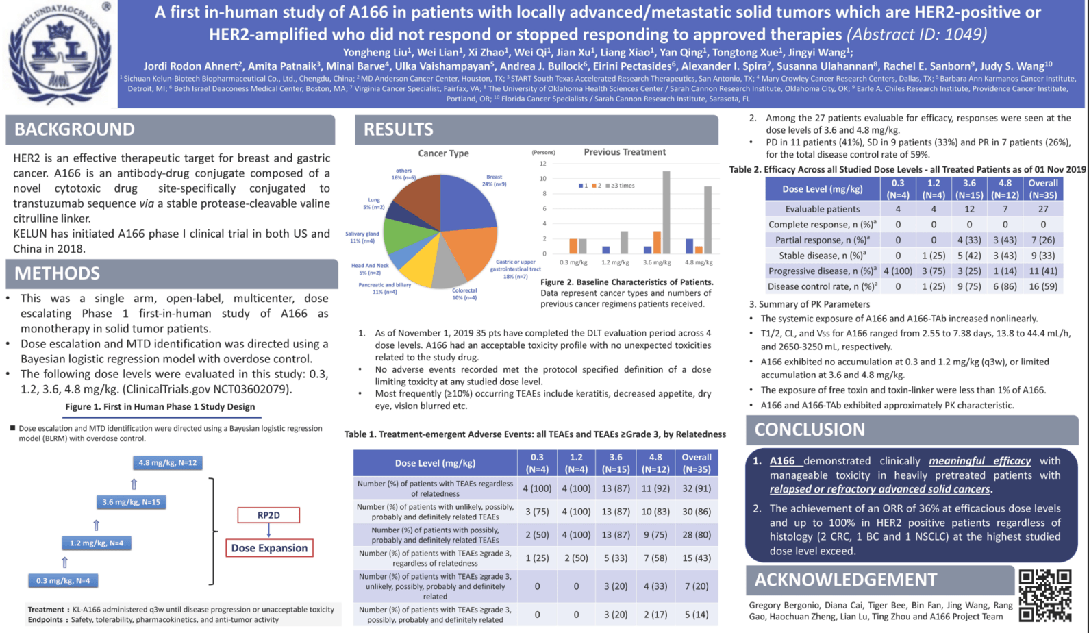 Poster #1049: A first in-human study of A166 in patients with locally advanced/metastatic solid tumors which are HER2-positive or HER2-amplified who did not respond or stopped responding to approved therapies.